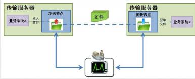 Loong GFTP 通用文件传输平台